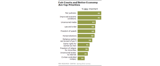 Survey of Egyptian attitudes about economy and corruption ( Pew Research Center )